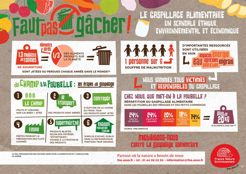 Atelier: Gaspillage alimentaire - MOURENX